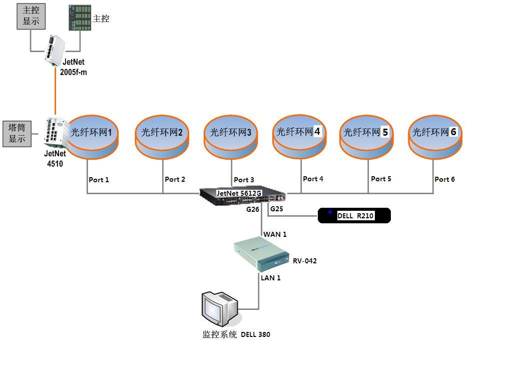 风电场光纤环网通信技术方案